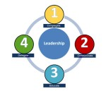 Leadership Cycle Coloured 2